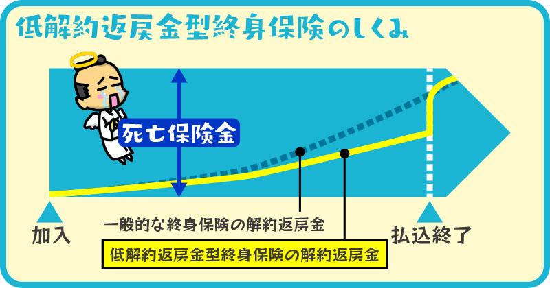 低解約金型終身保険イメージ図