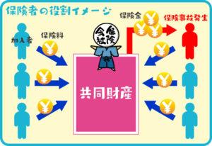 保険者の役割イメージ図