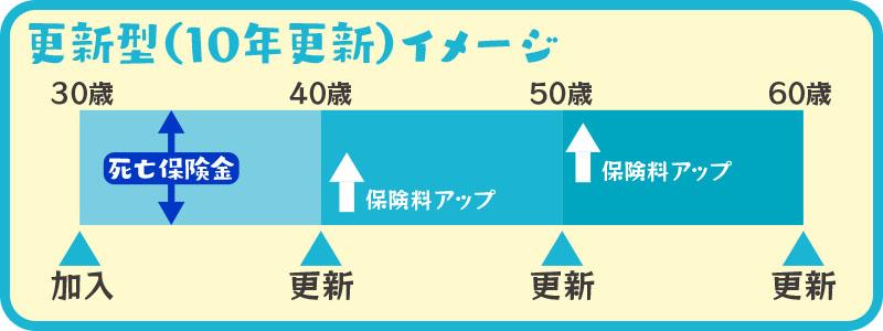 定期保険更新型イメージ図