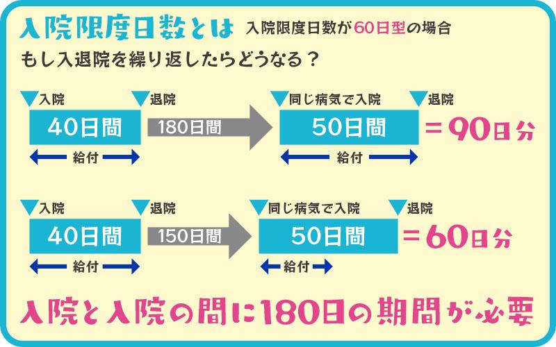 入院限度日数イメージ図
