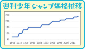 週刊少年ジャンプ価格推移折れ線グラフ