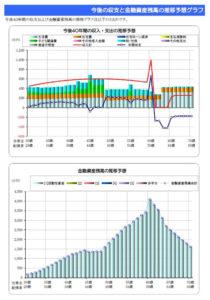 資産推移のグラフ