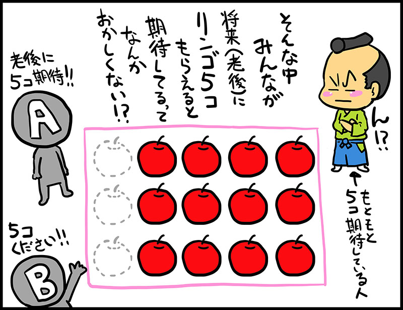 医療保険への期待_マンガ9コマ目 リョウ「そんな中みんなが将来(老後)にリンゴ5コもらえると、期待しているって、なんか、おかしくない!?」 にゅーもん「ん!?」←もともと5コ期待している人 Aさん「老後に5コ期待!!」 Bさん「5コください!!」